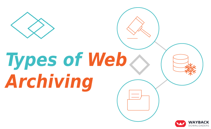 Types of web archiving-Archive your website